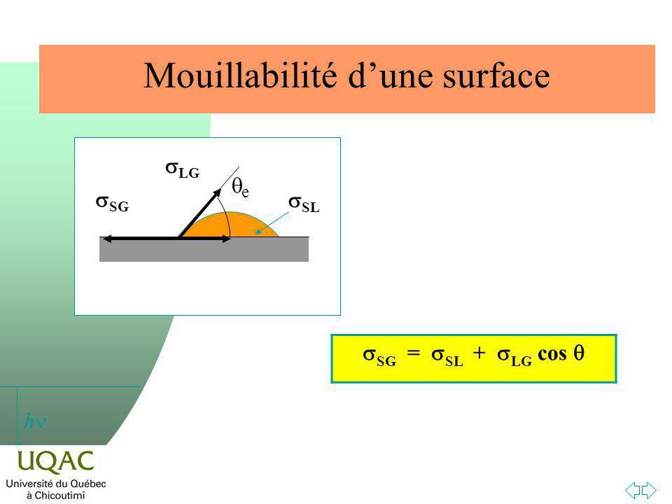Mouillabilité d'une surface