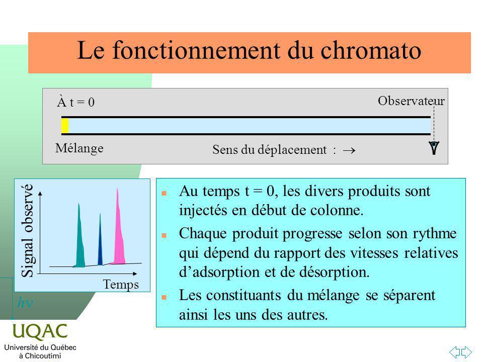 Le fonctionnement du chromato