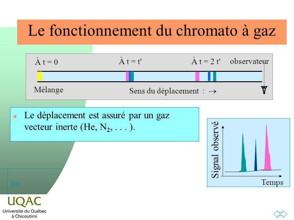 Le fonctionnement du chromato à gaz