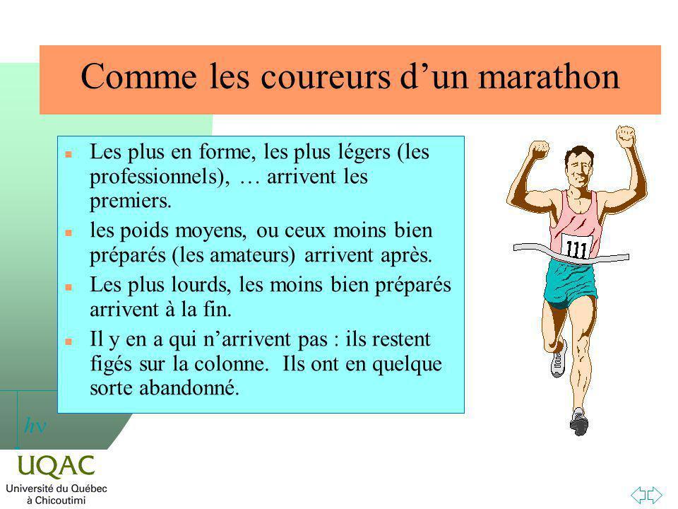 Comme les coureurs d'un marathon