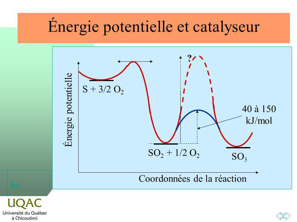 Énergie potentielle et catalyseur