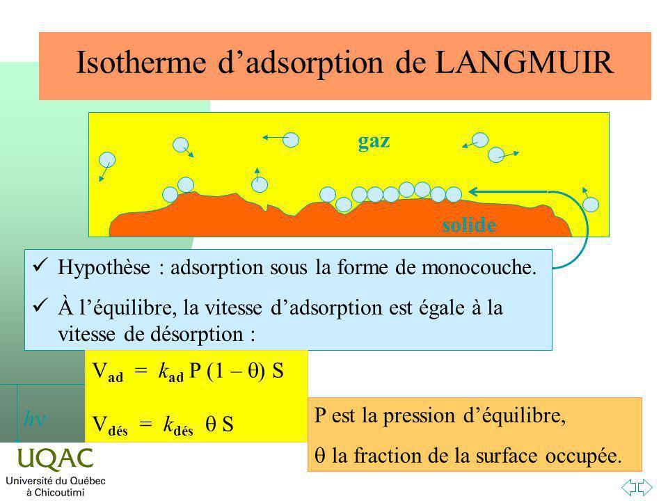 Isotherme d'adsorption de LANGMUIR