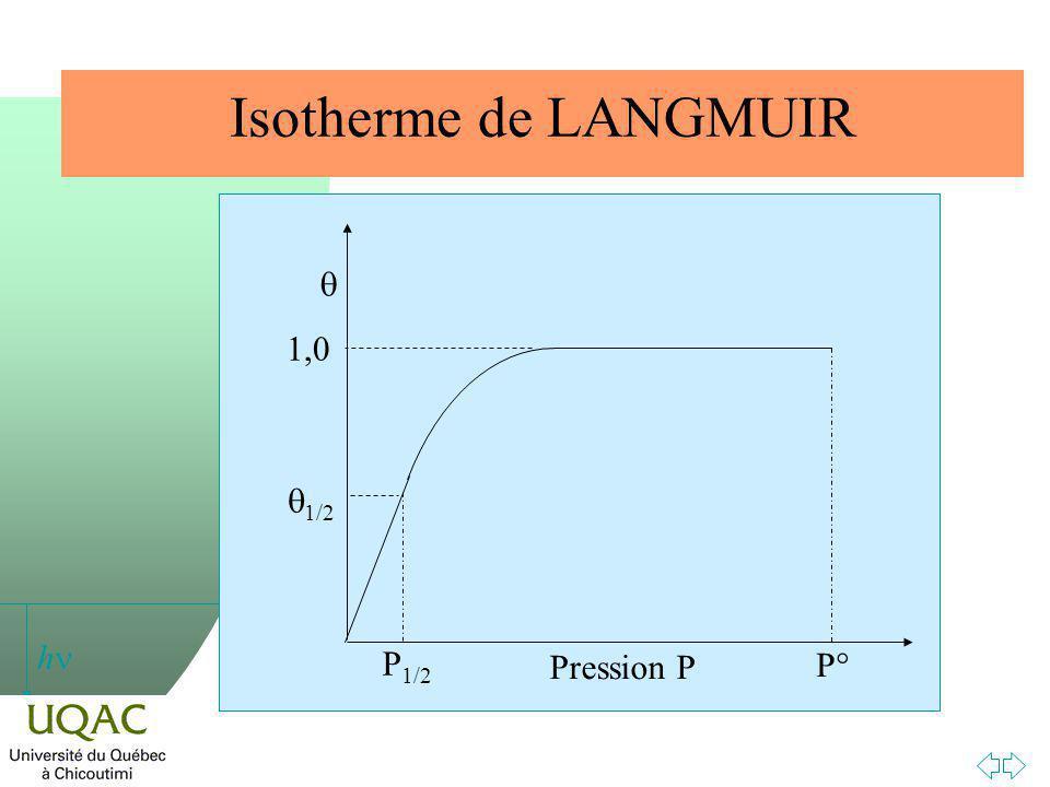 Isotherme de LANGMUIR Pression P q P1/2 1,0 q1/2 P°