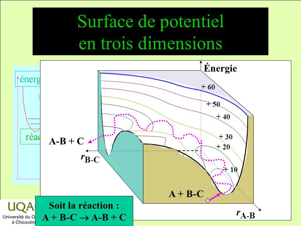 Surface de potentiel en trois dimensions