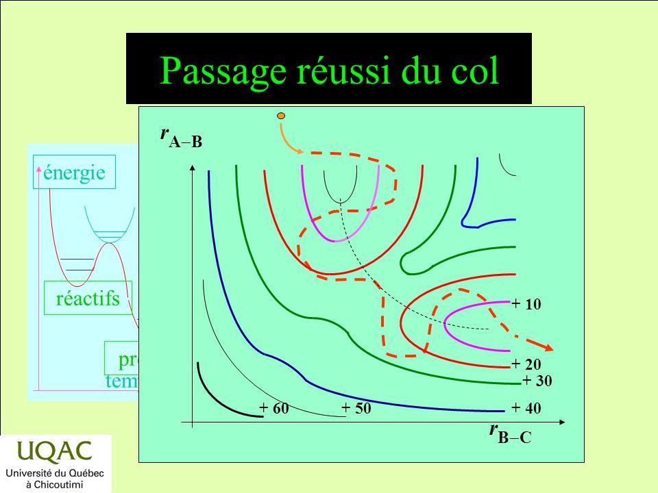 Passage réussi du col rB-C rA-B + 50 + 40 + 20 + 30 + 10 + 60