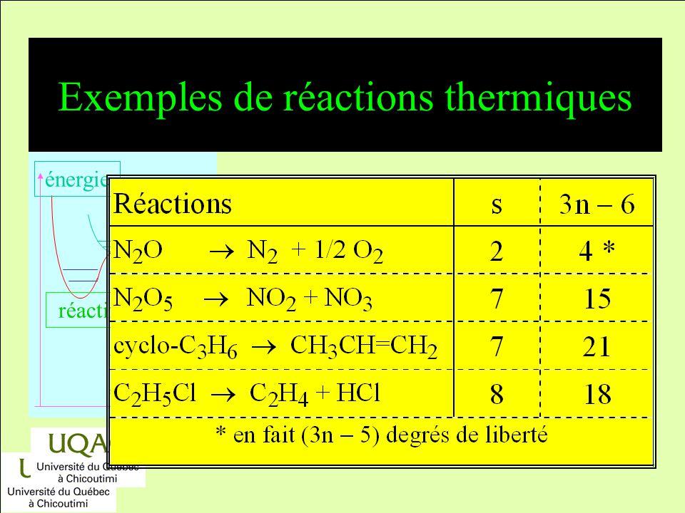 Exemples de réactions thermiques