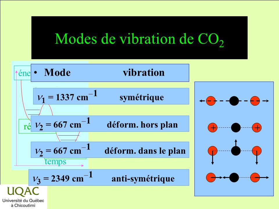 Modes de vibration de CO2