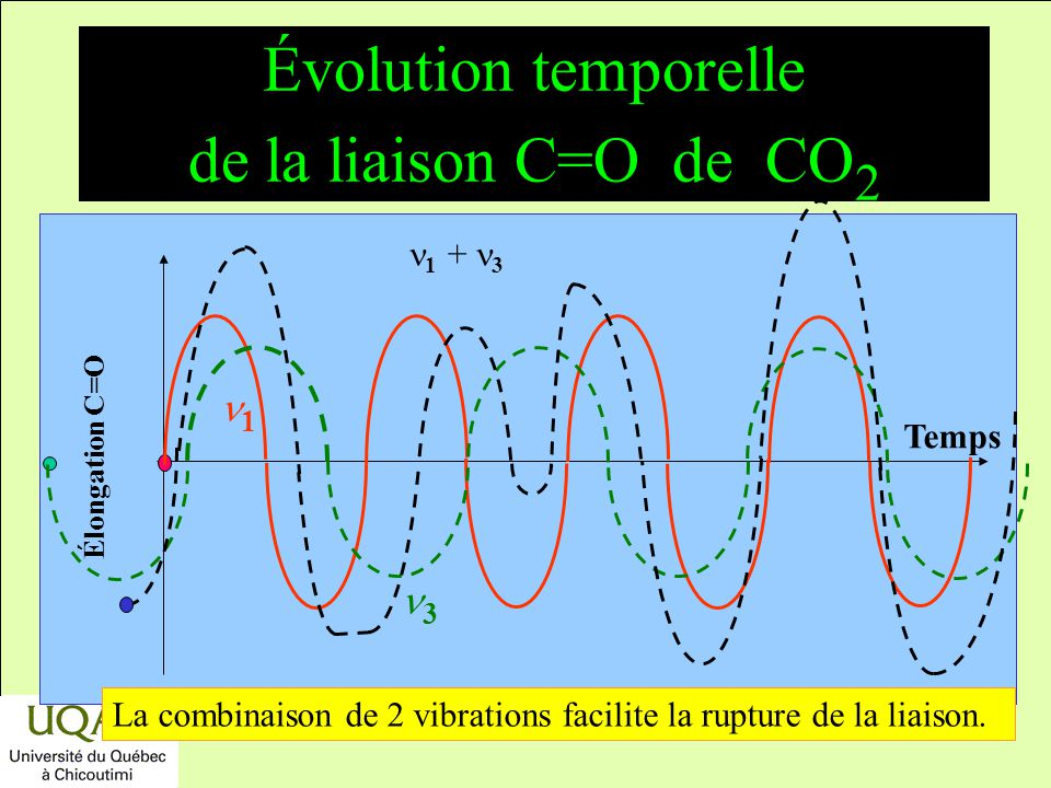 Évolution temporelle de la liaison C=O de CO2