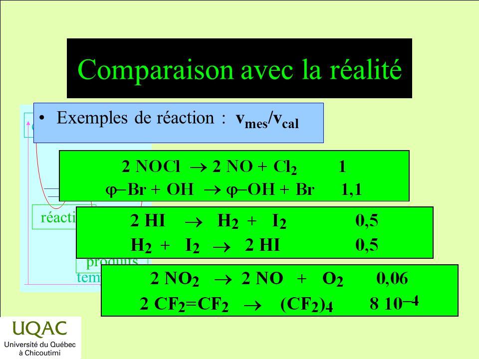 Comparaison avec la réalité