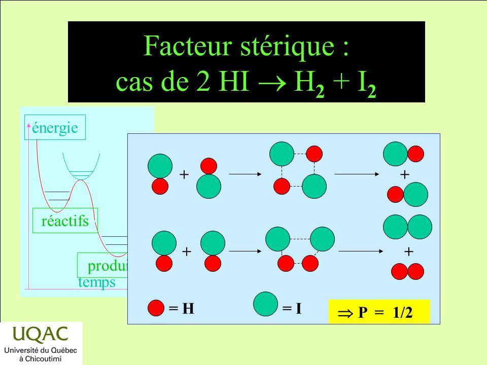 Facteur stérique : cas de 2 HI  H2 + I2