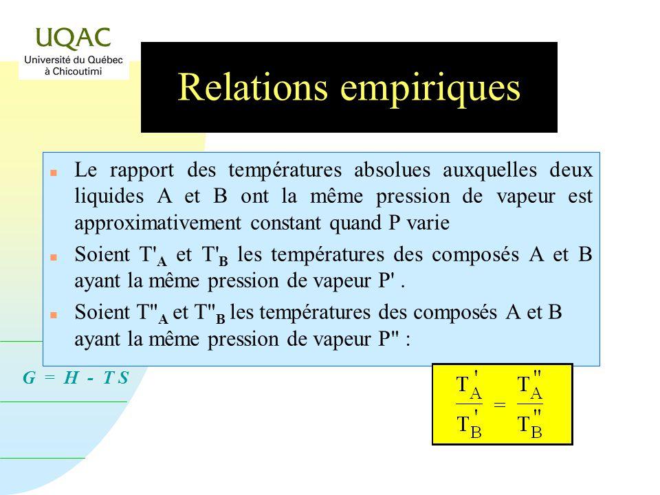 Relations empiriques