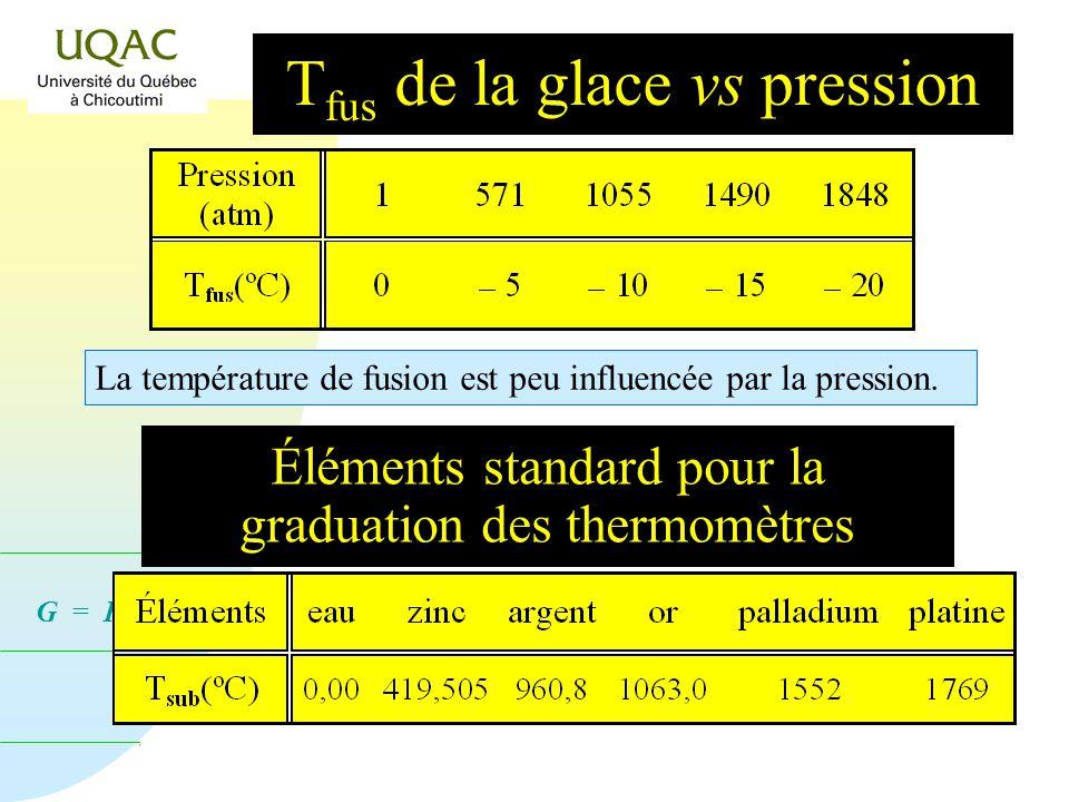 Tfus de la glace vs pression