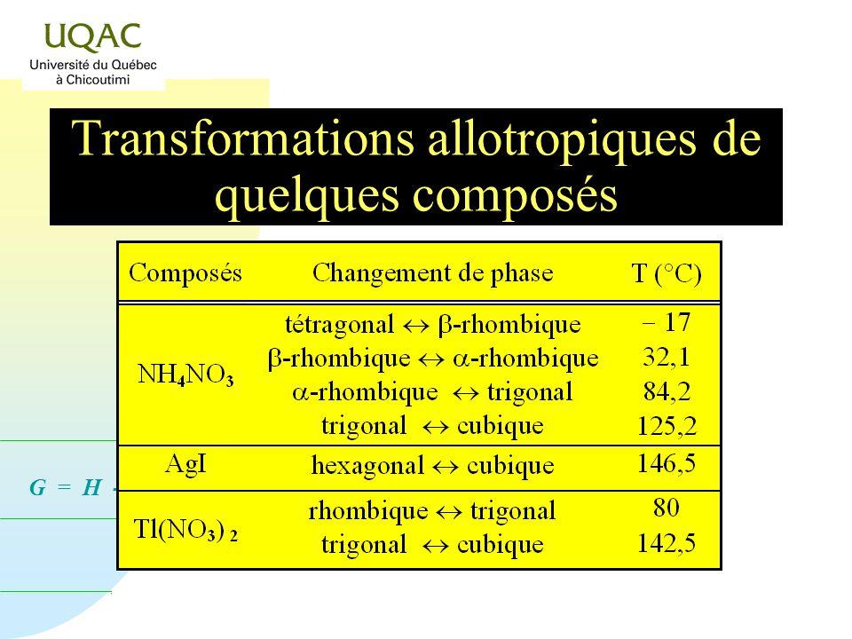 Transformations allotropiques de quelques composés