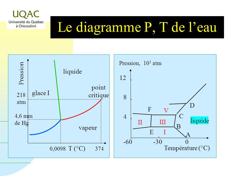 Le diagramme P, T de l'eau