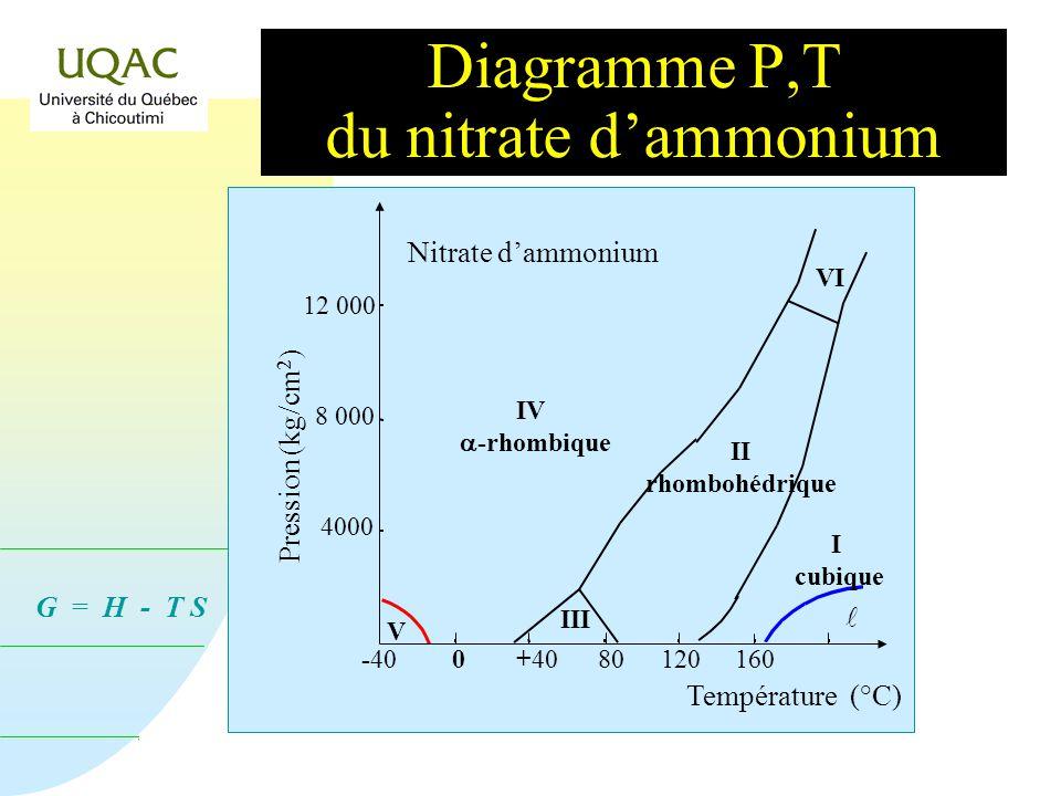 Diagramme P,T du nitrate d'ammonium