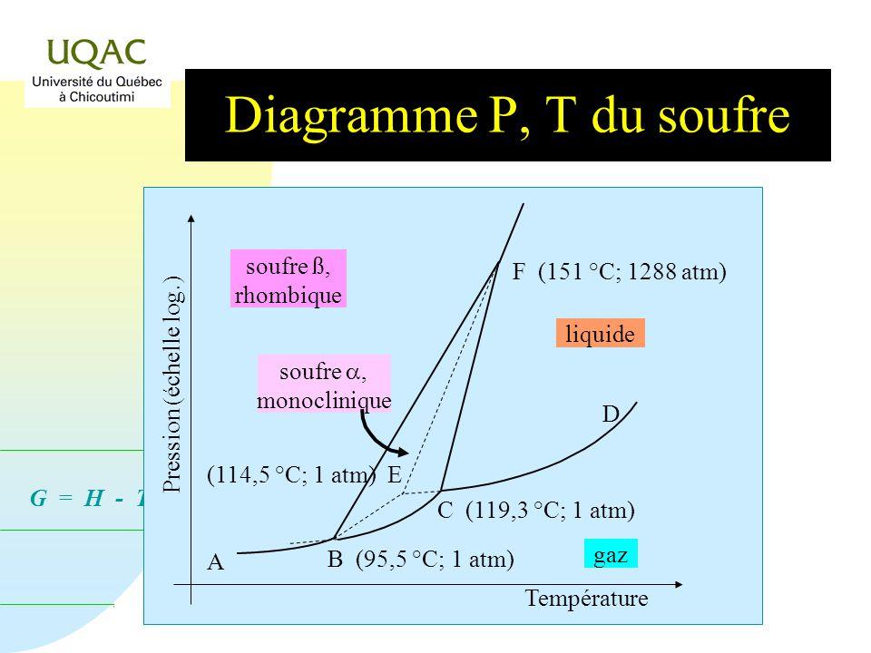 Diagramme P, T du soufre soufre ß, F (151 °C; 1288 atm) rhombique