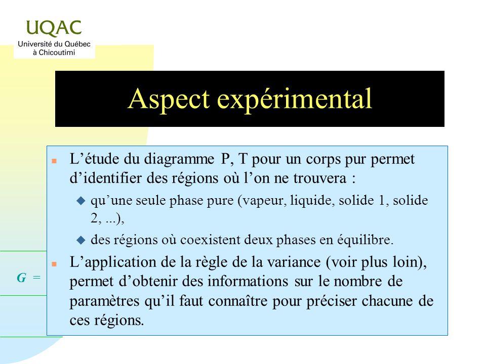 Aspect expérimental L'étude du diagramme P, T pour un corps pur permet d'identifier des régions où l'on ne trouvera :