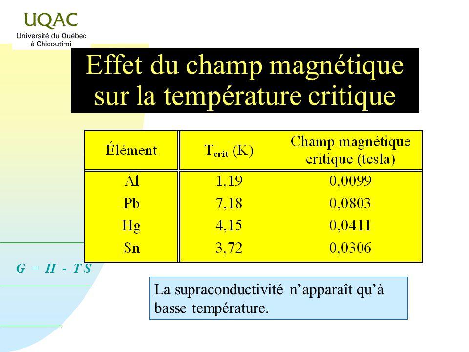Effet du champ magnétique sur la température critique