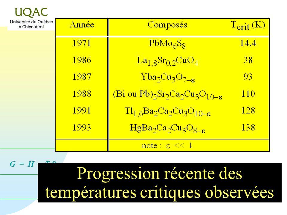 Progression récente des températures critiques observées