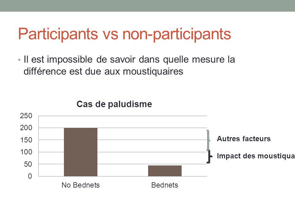 Participants vs non-participants