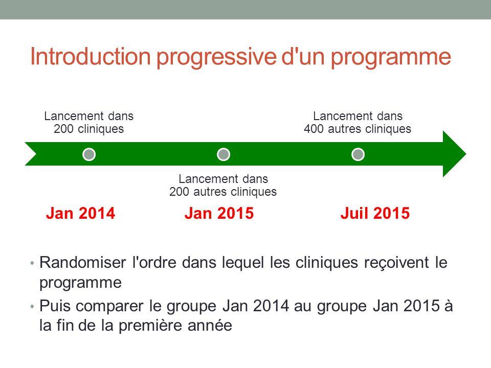 Introduction progressive d un programme
