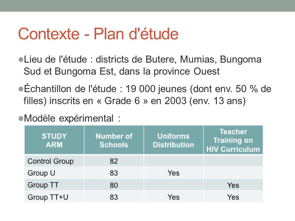 Contexte - Plan d étude Lieu de l étude : districts de Butere, Mumias, Bungoma Sud et Bungoma Est, dans la province Ouest.