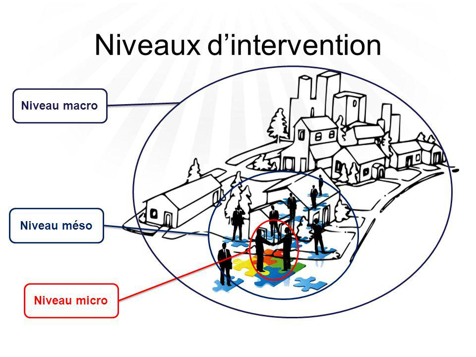 Niveaux d'intervention