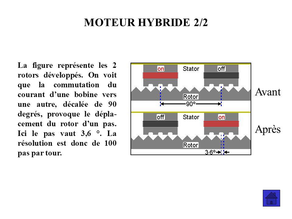 MOTEUR HYBRIDE 2/2 Avant Après
