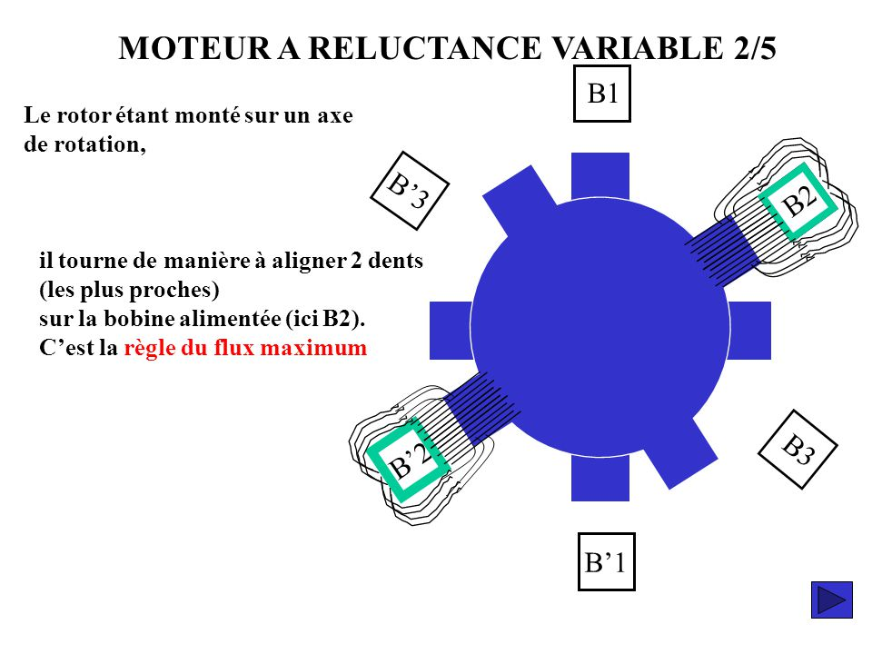 MOTEUR A RELUCTANCE VARIABLE 2/5
