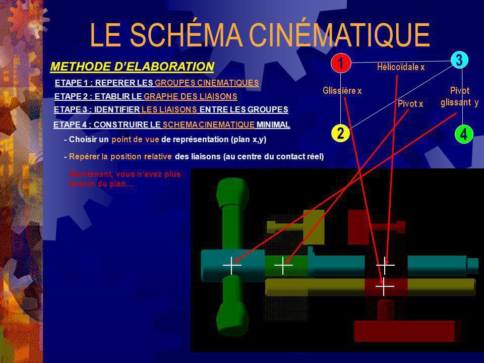 LE SCHÉMA CINÉMATIQUE y x 3 1 2 4 METHODE D'ELABORATION Hélicoïdale x