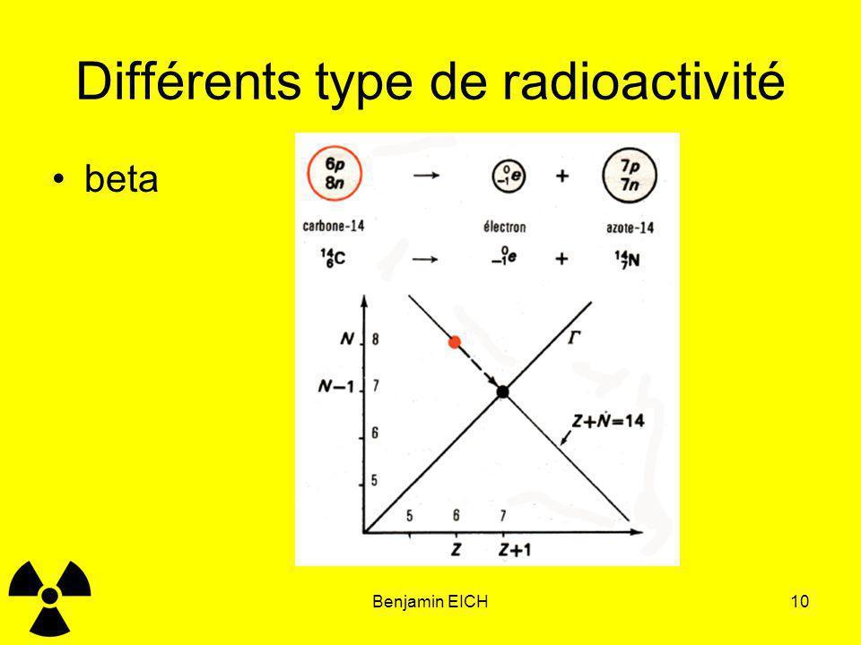 Différents type de radioactivité