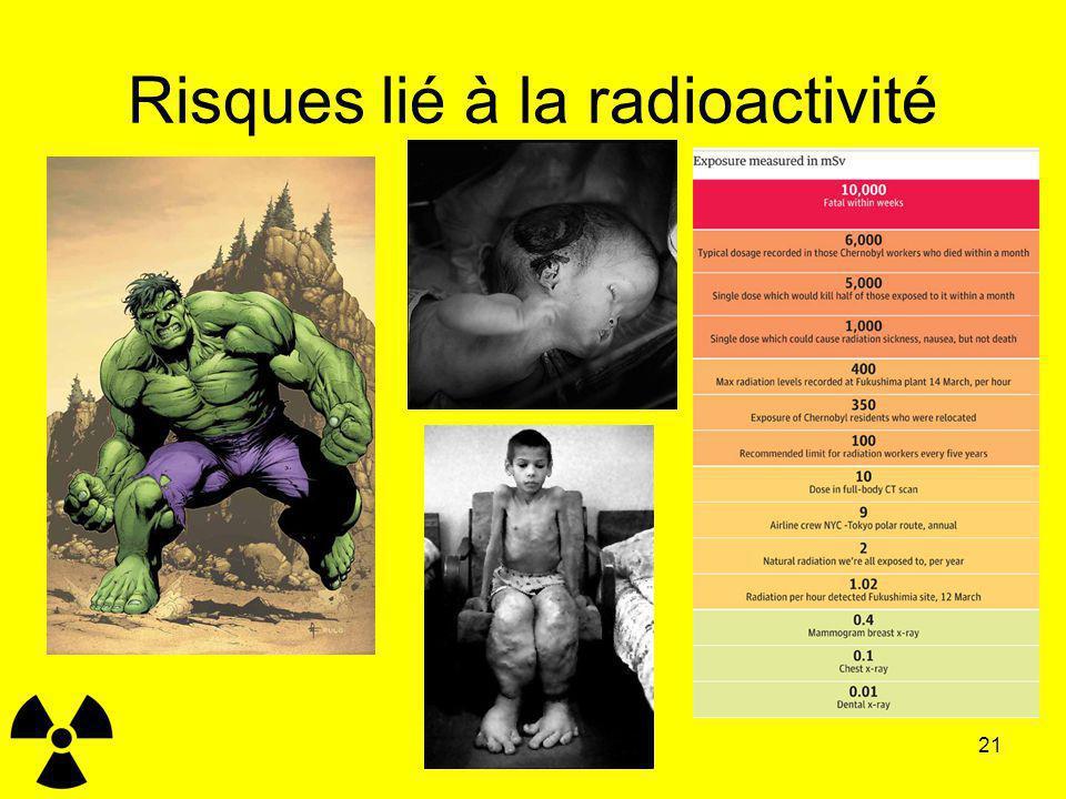 Risques lié à la radioactivité