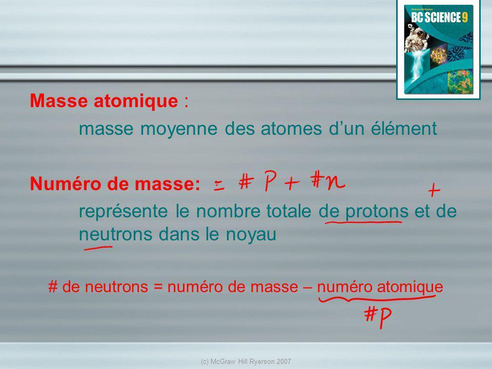 masse moyenne des atomes d'un élément Numéro de masse: