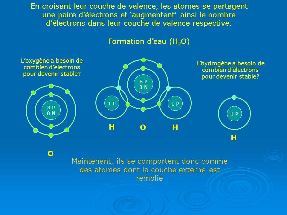 En croisant leur couche de valence, les atomes se partagent une paire d'électrons et 'augmentent' ainsi le nombre d'électrons dans leur couche de valence respective.