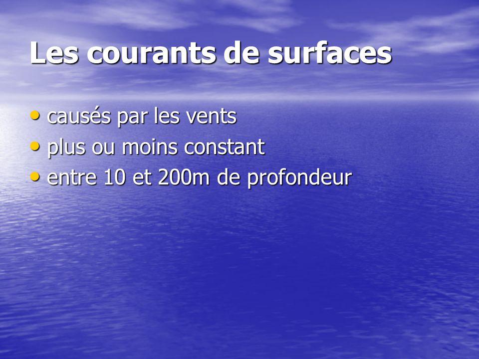 Les courants de surfaces
