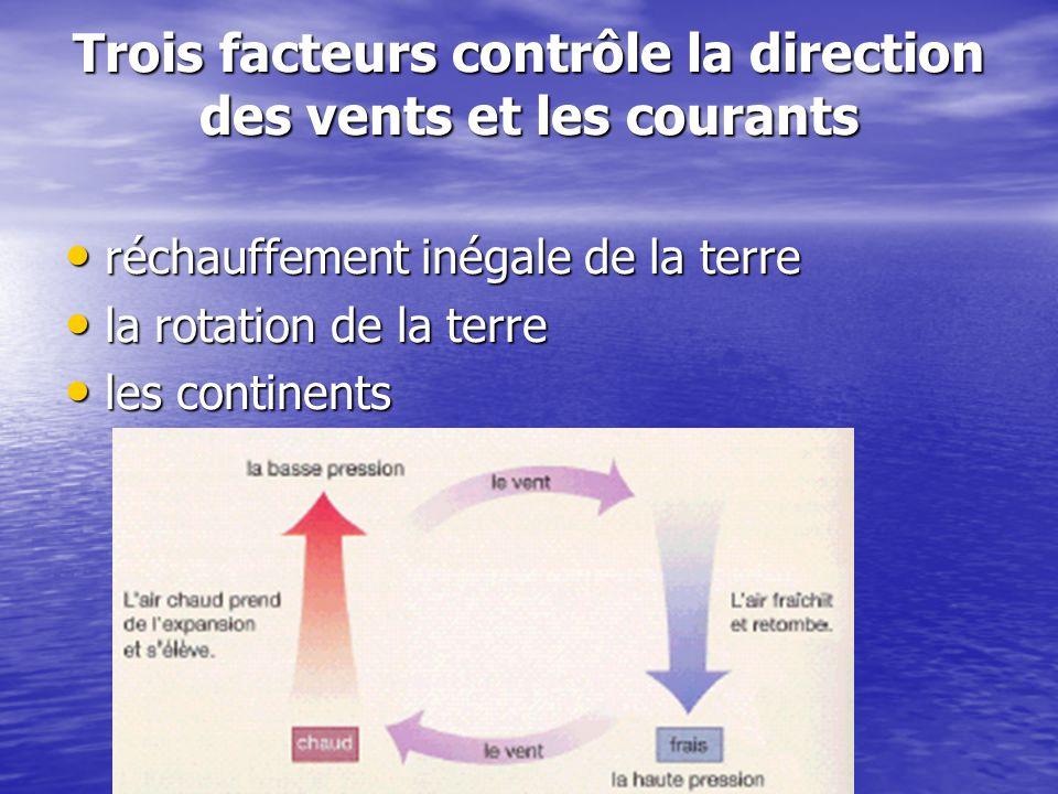 Trois facteurs contrôle la direction des vents et les courants