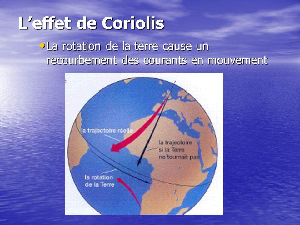 L'effet de Coriolis La rotation de la terre cause un recourbement des courants en mouvement
