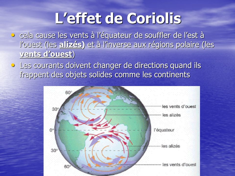 L'effet de Coriolis