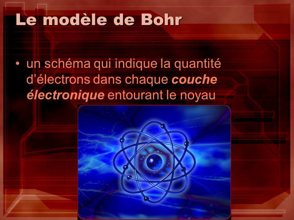 Le modèle de Bohr un schéma qui indique la quantité d'électrons dans chaque couche électronique entourant le noyau.