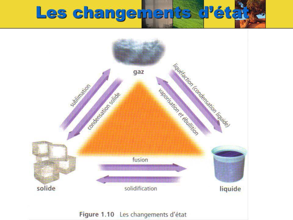 Les changements d'état