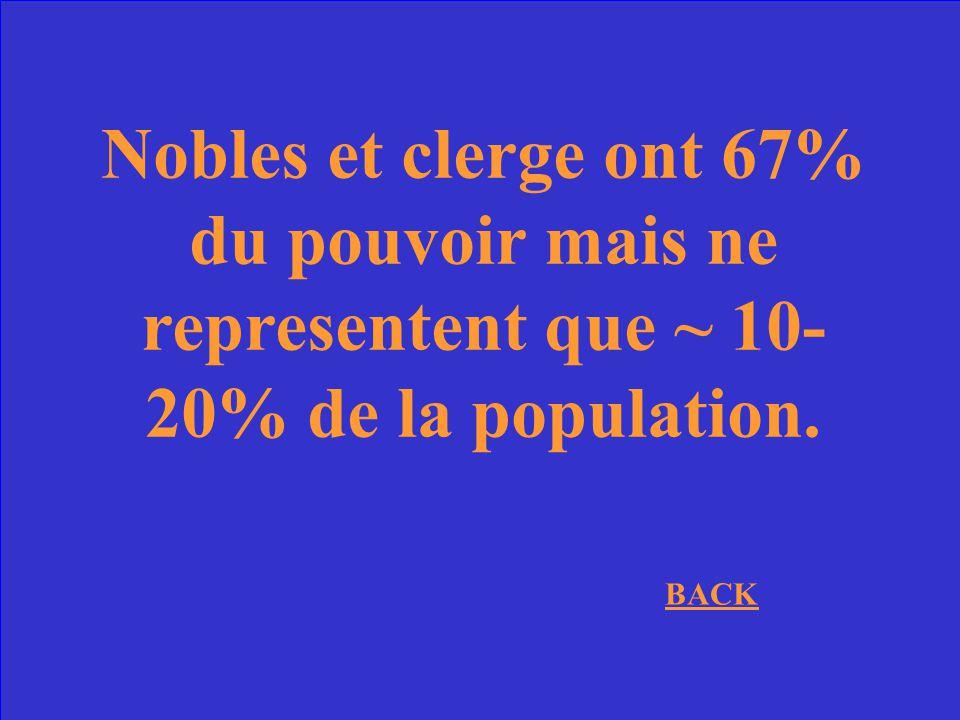 Nobles et clerge ont 67% du pouvoir mais ne representent que ~ 10-20% de la population.