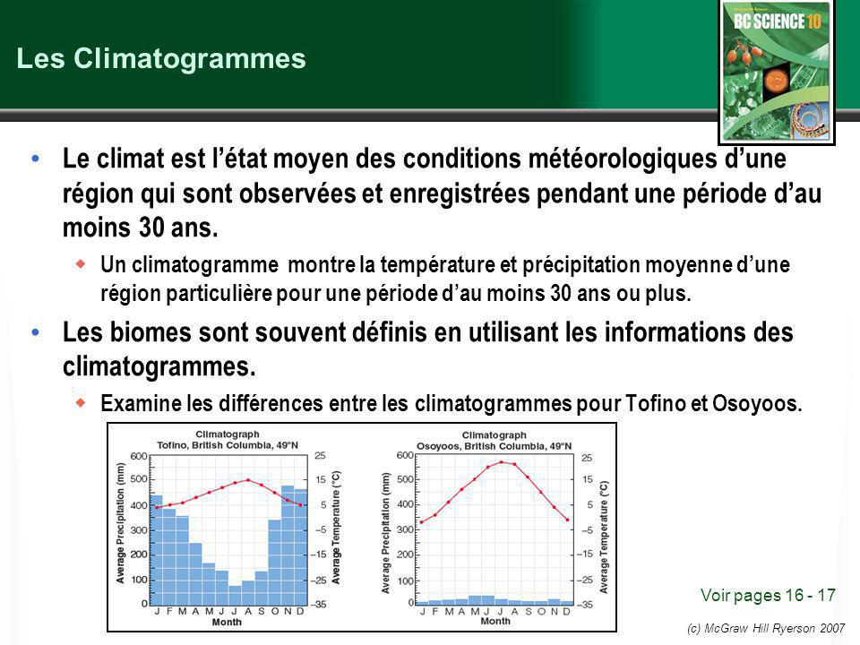 Les Climatogrammes