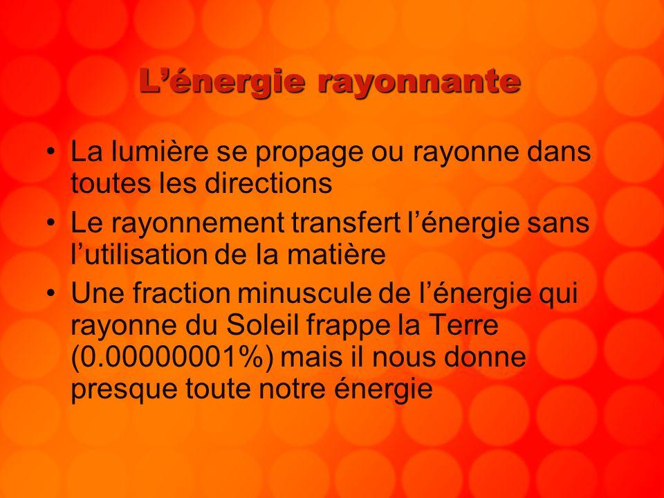 L'énergie rayonnante La lumière se propage ou rayonne dans toutes les directions.
