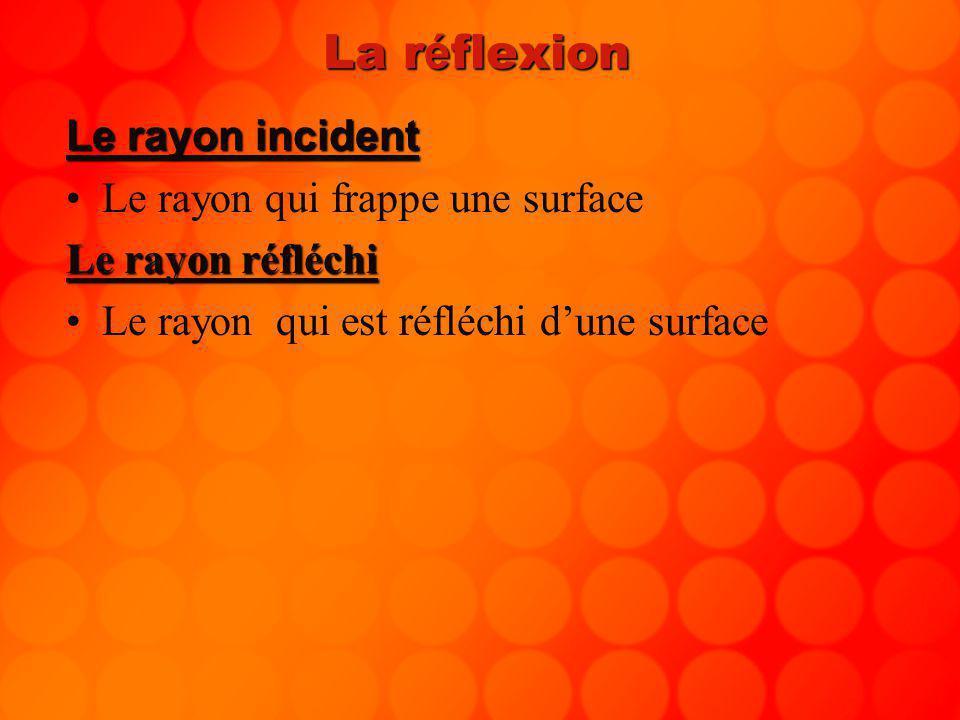La réflexion Le rayon incident Le rayon qui frappe une surface
