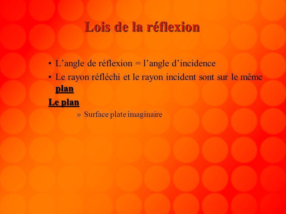 Lois de la réflexion L'angle de réflexion = l'angle d'incidence