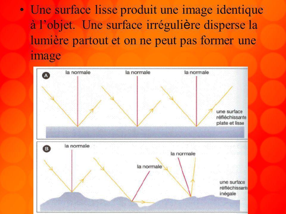 Une surface lisse produit une image identique à l'objet