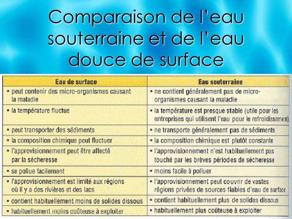 Comparaison de l'eau souterraine et de l'eau douce de surface