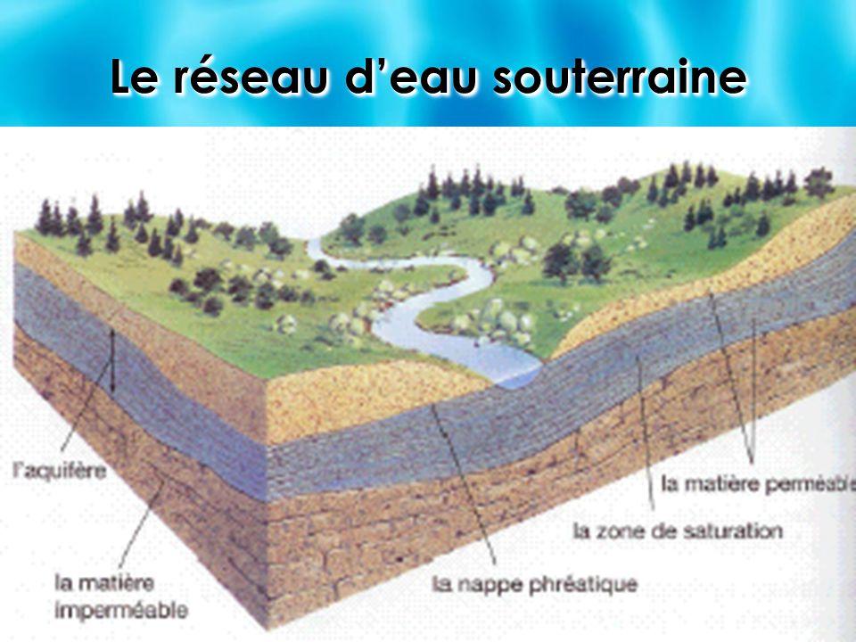 Le réseau d'eau souterraine