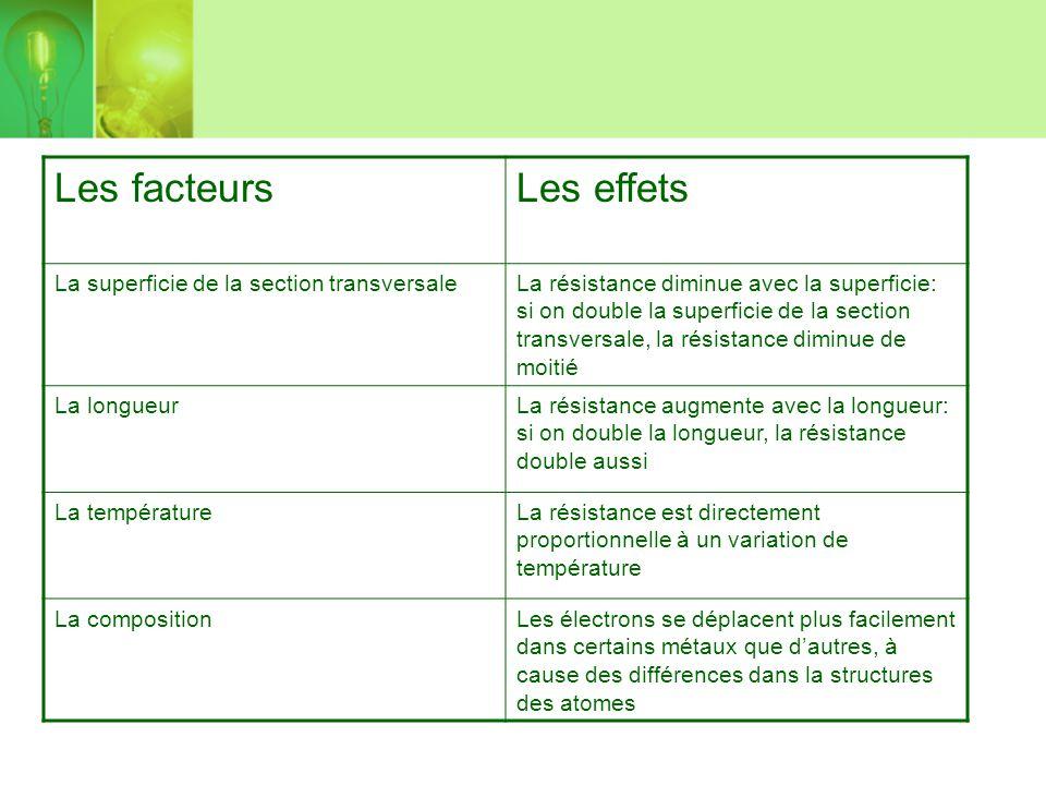 Les facteurs Les effets La superficie de la section transversale