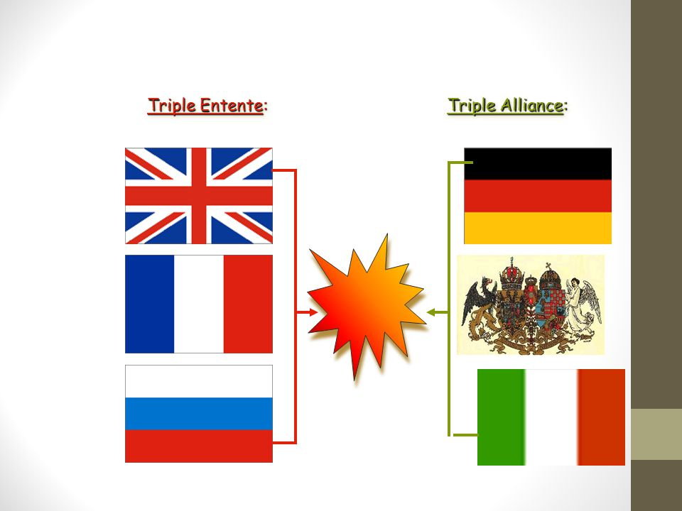 Triple Entente: Triple Alliance: